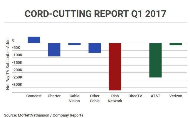 Cord Cutting Report 2017.JPG