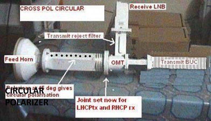 c-band-cross-pol-circular-polarisation-feed.jpg