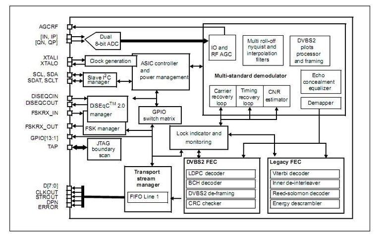 STV0903 Demodulator Diagram.jpg