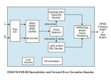 CX24116 Demodulator Diagram.jpg