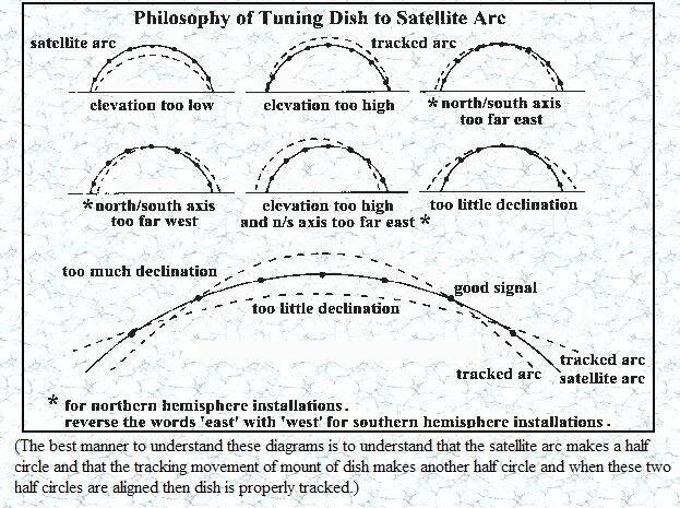 Sat Arc Chart.JPG